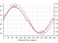 Осциллограммы напряжения и тока Омега LED-100