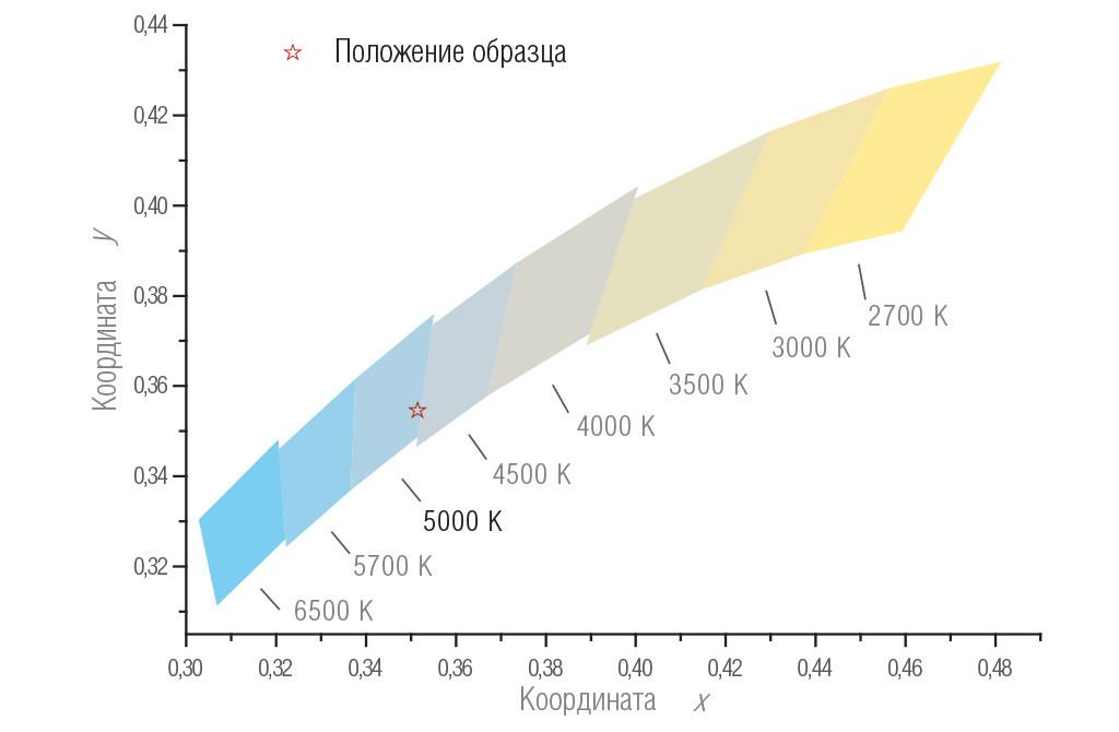 Положение образца на диаграмме цветности МКО 1931г. и области допустимых значений номинальной КЦТ по ГОСТ Р 54350-2011