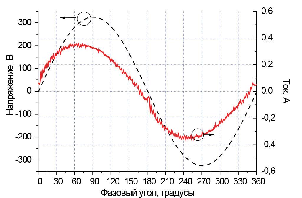 Осциллограммы напряжения и тока образца при напряжении питания 230В