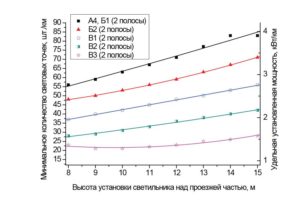 Категории от А4 до В3, две полосы; размещение светильников с одной стороны, средняя полоса 0,1 м