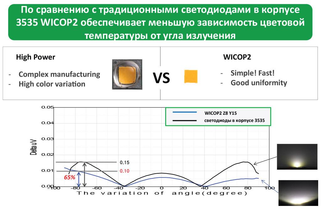 По сравнению с традиционными светодиодами в корпусе 3535, WICOP2 обеспечивает меньшую зависимость цветовой температуры от угла излучения
