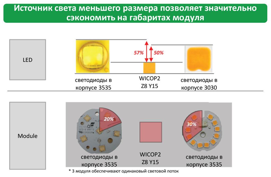 Источник света меньшего размера позволяет значительно сэкономить на габаритах модуля