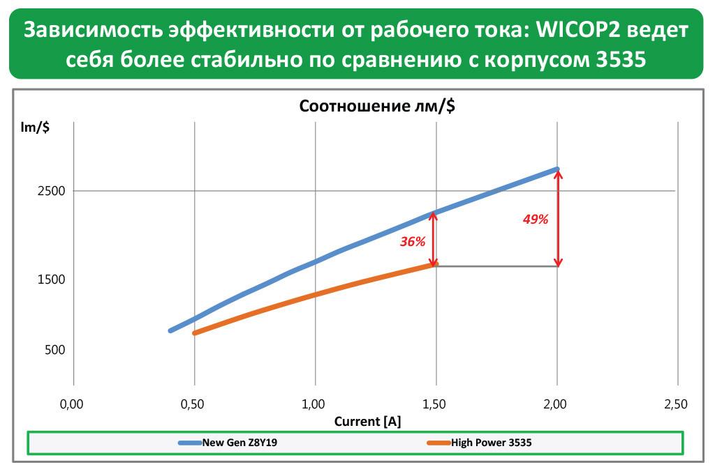 Зависимость эффективности от рабочего тока: WICOP2 ведет себя более стабильно по сравнению с корпусом 3535