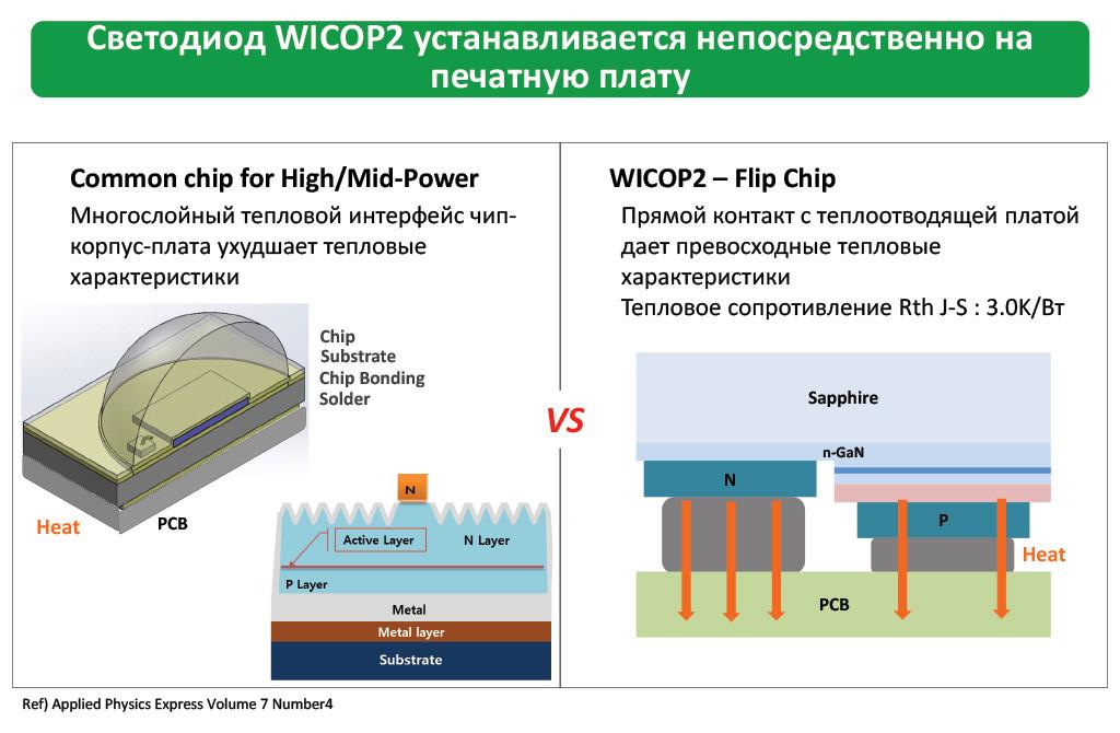 Светодиод WICOP2 устанавливается непосредственно на печатную плату