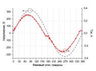 Осциллограммы напряжения и тока SLICK PRS ECO LED
