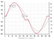 Синусоиды напряжения и тока при напряжении 230 В