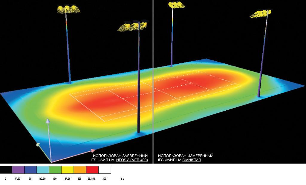 Тот же проект освещения в DIALux с фотомтерическим файлом на серию для светильника с МГЛ-400 (с ассиметричной КСС) и с измеренным в лаборатории для Omnistar. Визуализация освещенности в фиктивных цветах