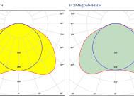 Заявленная и измеренная форма КСС OTX LED 595 4000K