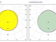 КСС светильника Quantum-90-1МА