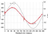 Синусоиды напряжения и тока OTX LED 595 4000K