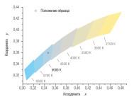Координаты цветности светильника Quantum-90-1МА