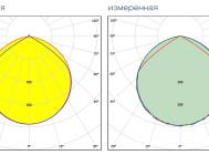 Кривые сил света светильника Gamma-60