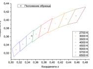 Координаты цветности светильника Quantum-60-1-M8
