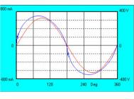 Осциллограммы напряжения и тока светильника Gamma-60