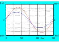 Осциллограммы напряжения и тока светильника Quantum-60-1-M8