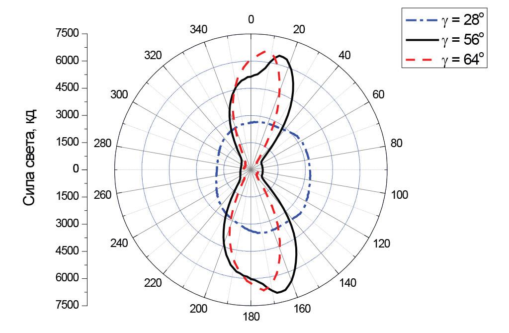 Экваториальные кривые силы света светильника Уран-2А-76-10800 в различных направлениях. Направление максимальной силы света γ = 64°