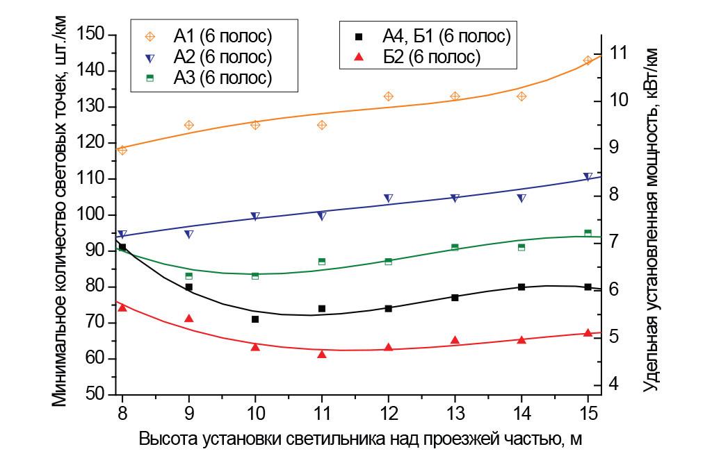 Категории от А1 до Б2, шесть полос; размещение светильников с двух сторон напротив друг друга, средняя полоса 1 м
