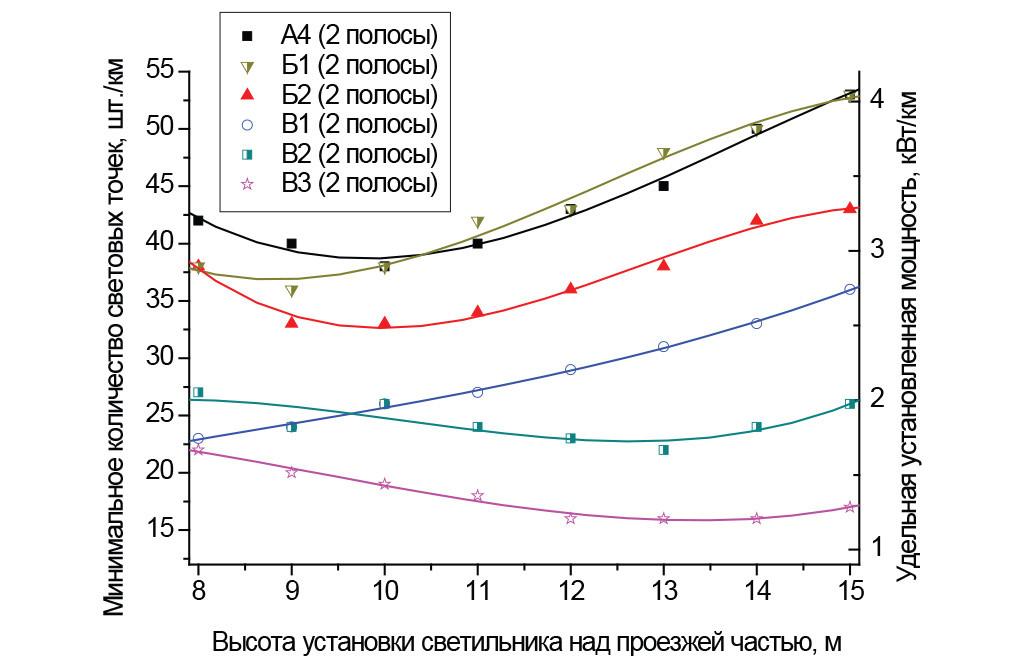 Категории от А4 до В3, две полосы; размещение светильников с одной стороны, средняя полоса 0,1 м.