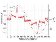 Осциллограммы напряжения и тока ЖКХ светильника ДББ 64-08Д от компании Актей
