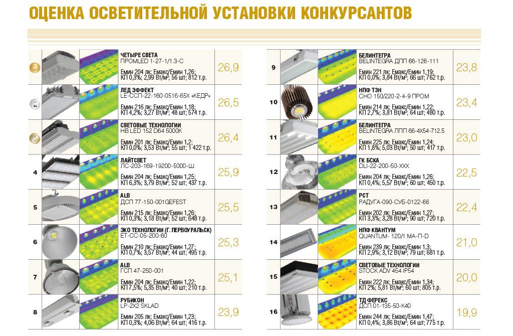 Оценка предложенных осветительных установок конкурсантов в LumenTOP 2015 года