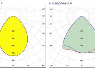 Заявленная и измеренная кривые силы света WebStar 95W (LUX)