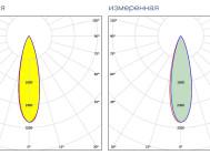 Заявленная и измеренная кривые силы света PANORAMA 120