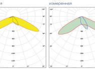 Заявленная и измеренная формы КСС LuxON UniLED 120W-S (LUX)