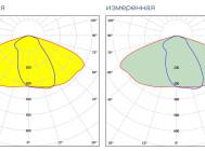 Завяленная и измеренная формы КСС  XLD-ДКУ08-80-WHS от Икслайт