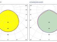 Заявленная и измеренная формы КСС уличного светильника PROM-120 от Аксиома Электрика