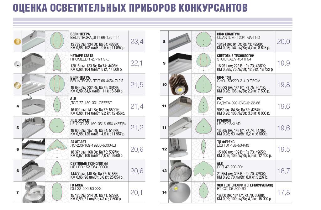 Оценка осветительных приборов конкурсантов в LumenTOP 2015 года