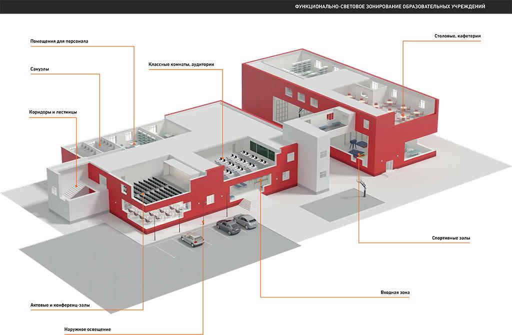 Освещение образовательных учреждений: функционально-световое зонирование