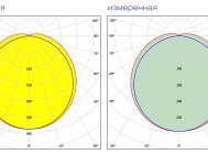 Заявленная и измеренная КСС GL-NORD 120 GLН ПСМ