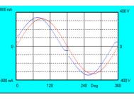 Осциллограммы напряжения и тока светильника WebStar 95W (LUX) LuxON