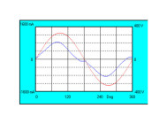 Осциллограммы напряжения и тока  PANORAMA 120