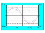 Осциллограммы напряжения и тока GL-NORD 120 GLН ПСМ