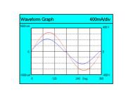 Осциллограммы напряжения и тока светильника LuxON UniLED 120W-S (LUX)