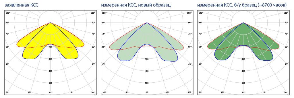 Кривые сил света светильника NEOJ2018 30 Вт