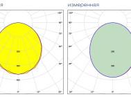 Заявленная и измеренная кривые сил света светильника ДВО 404045-54-ОР от IEK