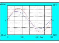Осциллограммы напряжения и тока светильника ДВО 404045-54-ОР от IEK