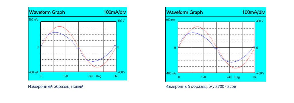 Осциллограммы напряжения (красная линия) и тока (синяя линия) светильника NEOJ2018 30 Вт
