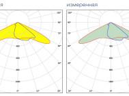 Заявленная и измеренная формы КСС на TL-STREET 110 PR PLUS Ш