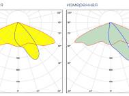 Заявленная и измеренная КСС для KEDR LE-СKУ-22-100-1059-67X