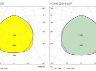 Кривые сил света GALAD Иллюминатор LED-160