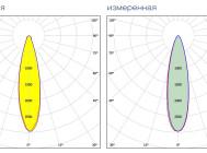 Заявленная и измеренная формы КСС XLD-FL90-WHS-220-030-04