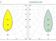 Кривые сил света CUBE OPTIC 60 от «Аксиома Электрика»