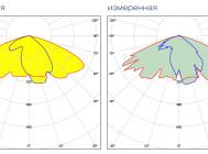 Заявленная и измеренная формы КСС GALAD Победа LED-100-ШБ1/К50
