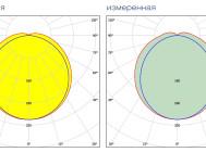 Заявленная и измеренная КСС LuxON LED LSPlate 80W