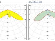 Заявленная и измеренная кривые сил света светильника LuxON Bat 100W-ECO