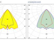 Заявленная и измеренная формы КСС ПРОМ LED3 60-A/1.6-43-315-СК-0-1