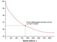 Спад светового потока светильника для KEDR LE-СKУ-22-100-1059-67X